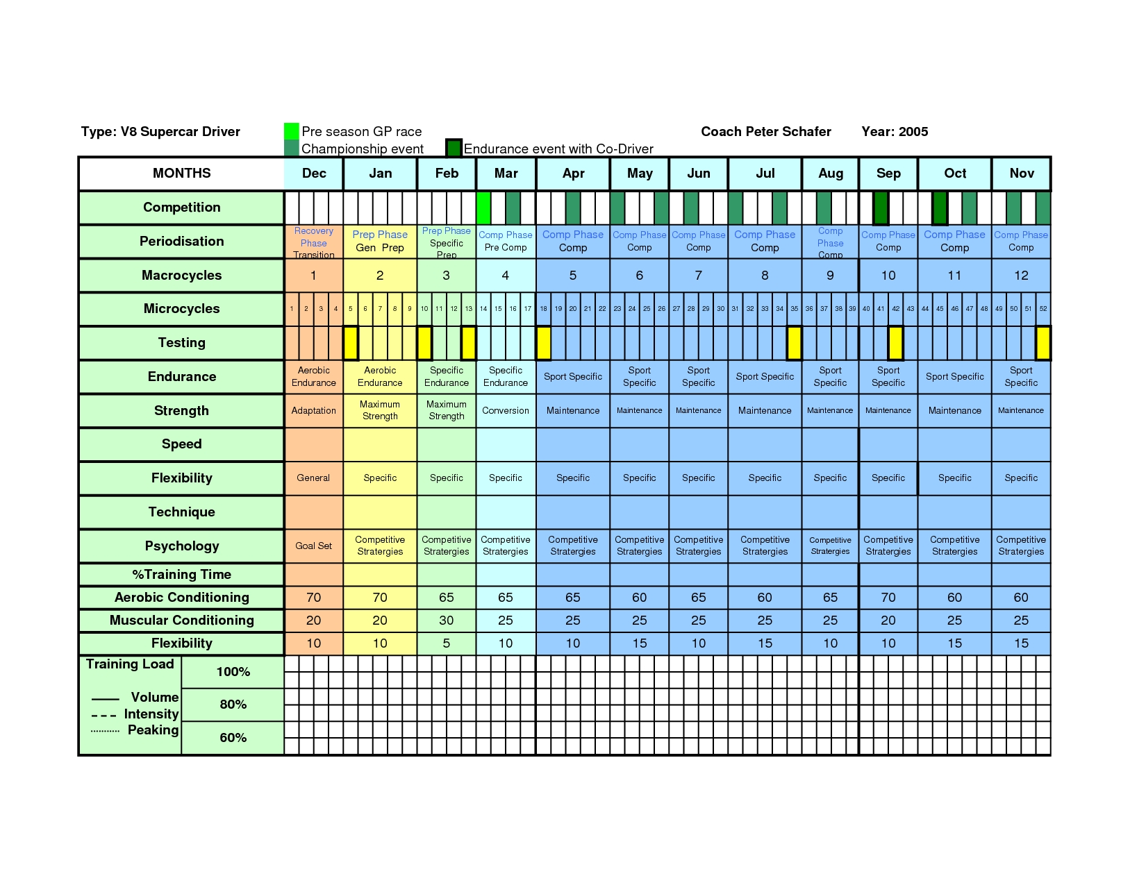 Best Photos Of Annual Work Plan Template Excel Annual Training3abry