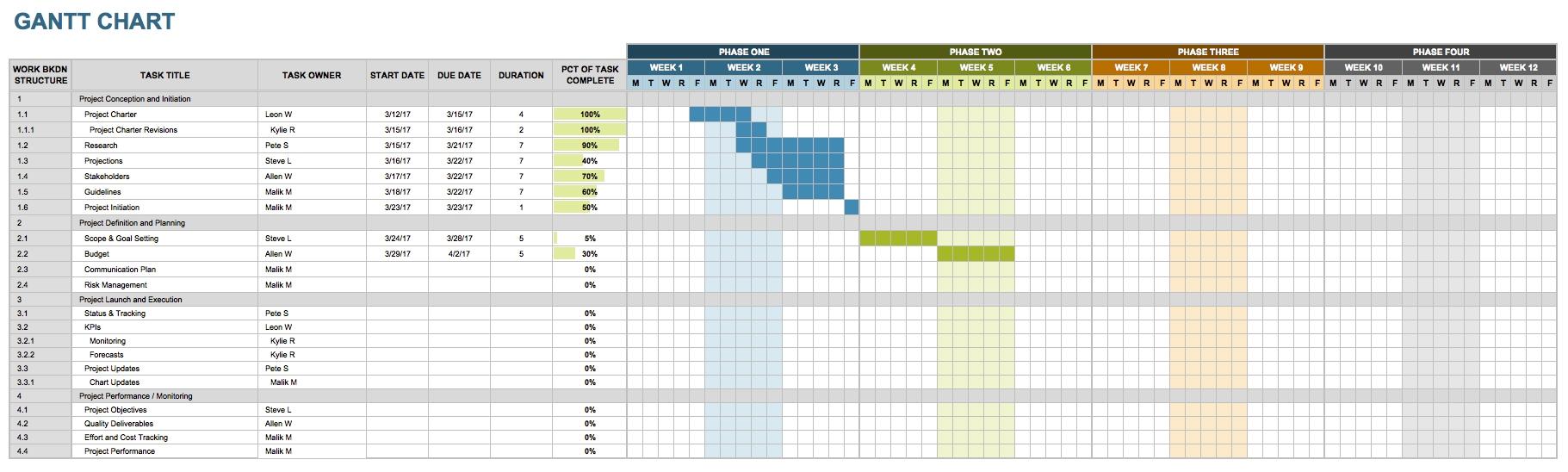 Free Marketing Timeline Tips And Templates Smartsheet 89uj