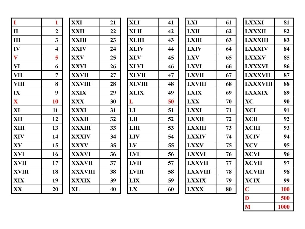 Roman Numerals Hs Educational Methods High Sch Pinterest3abry