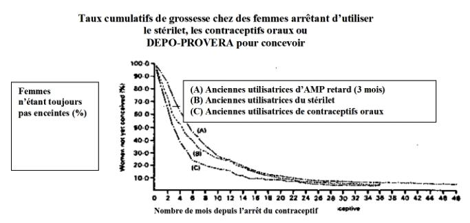 Depo Provera Suspension Injectable Dactate De Mdroxyprogestrone