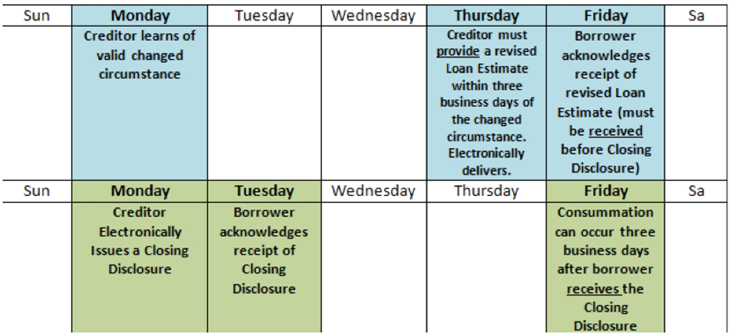 Loan Estimate Form Timeline How To Disclose Flood Insurance On And