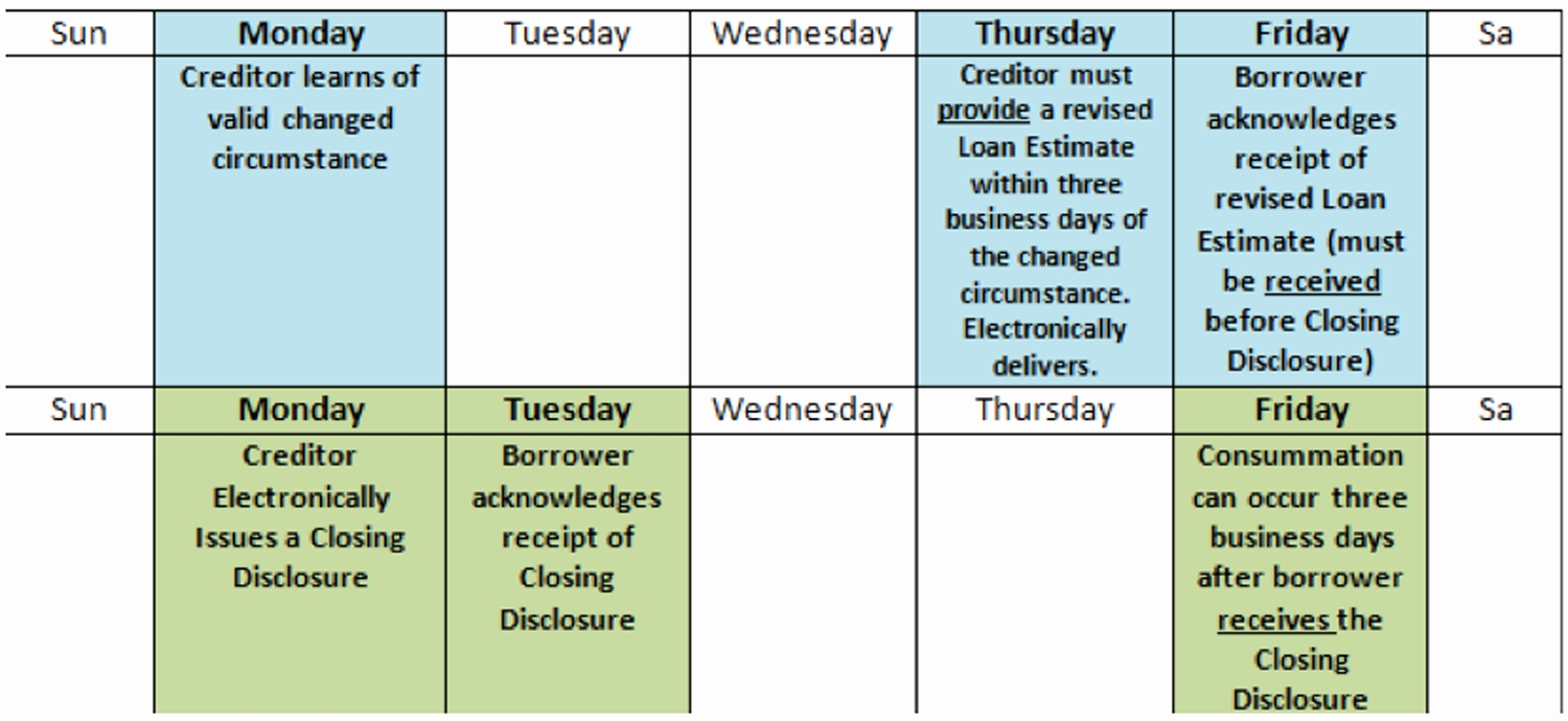 Closing Disclosure Calendar Trid In The Weeds Mortgage Compliance