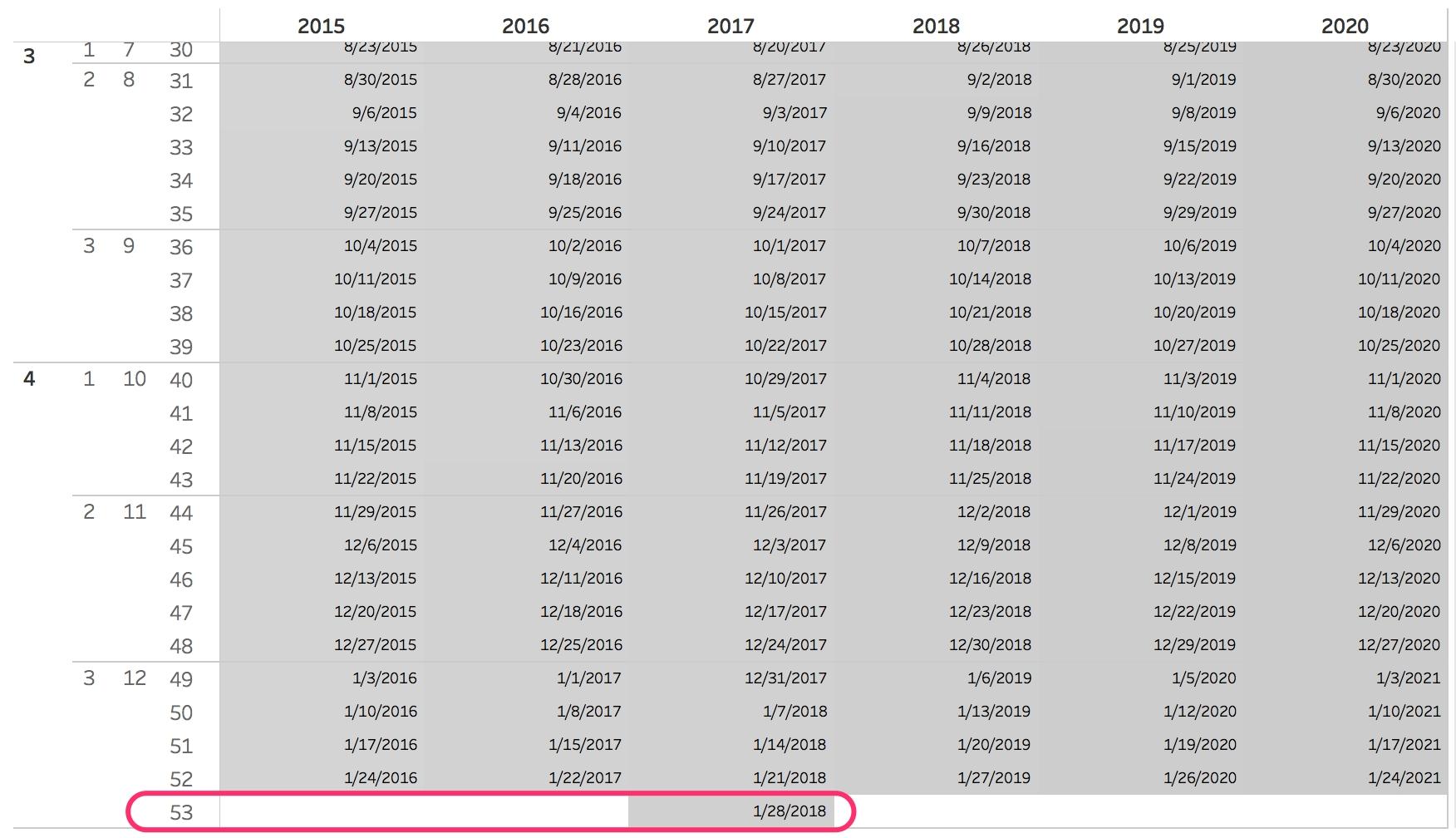 Creating A 4 5 4 Retail Calendar Using Sql And Dbt | Calogica 2019 Calendar 4 5 4