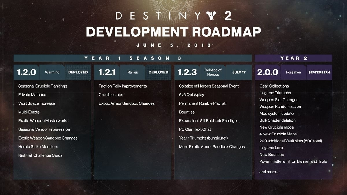 Destiny 2 Gets An Annual Pass, Here's What's Included – Polygon Destiny 2 Calendar 2019