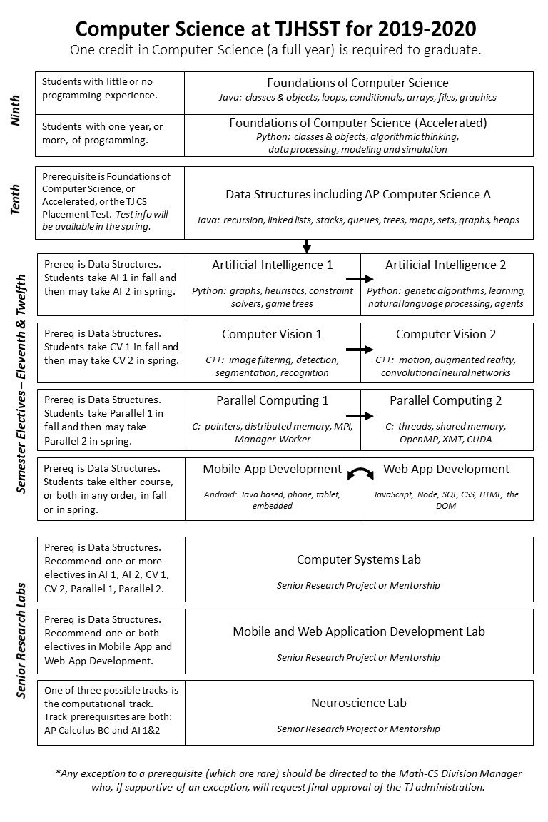 Flow Chart For Cs Courses 2019 20 | Thomas Jefferson High School For Fcps Calendar 2019 20