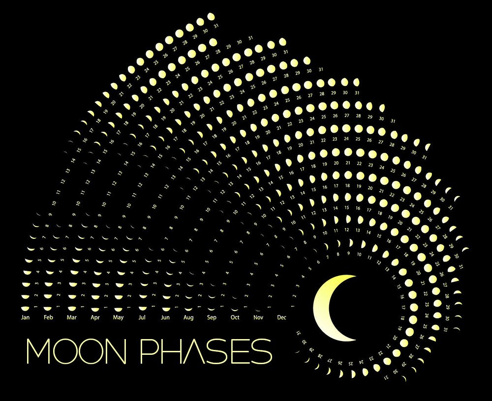 Moon Phases Calendar – July, 2019 Calendar 2019 With Moon Phases