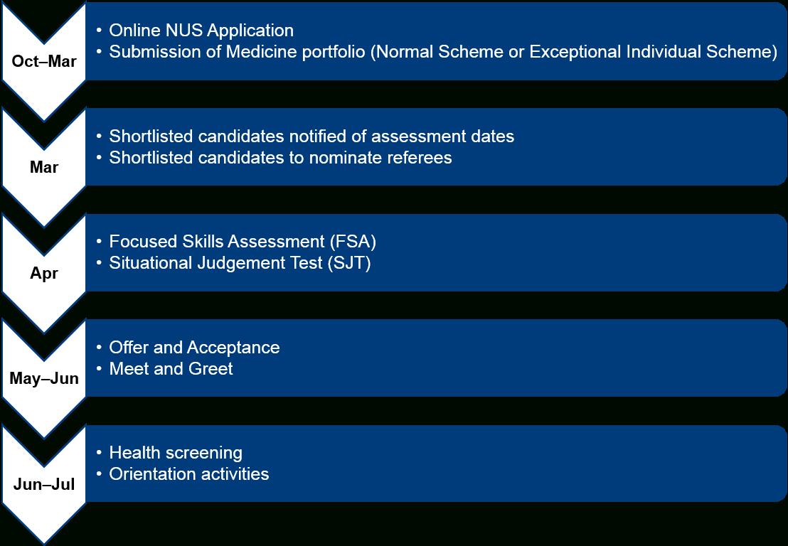 Nus Yong Loo Lin School Of Medicine – Undergraduate Nus Academic Calendar 2019/20