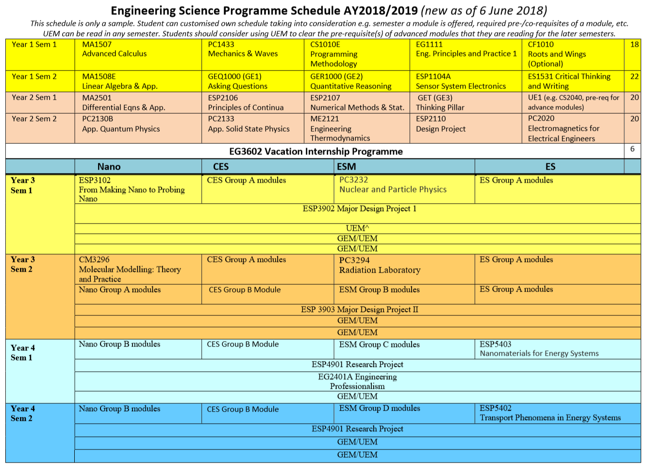 Recommended Semester Schedule – Engineering Science Programme Nus Academic Calendar 2019/20