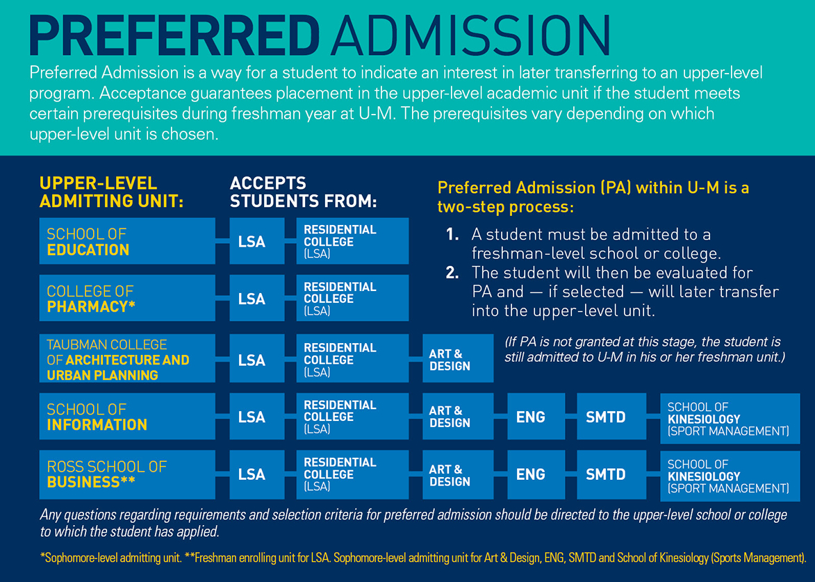 Requirements + Deadlines   Undergraduate Admissions Calendar 2019 Umich