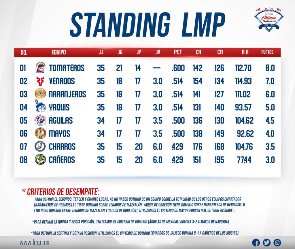 Serie Del Caribe 2019 & Winter Leagues 2018 19 – Society For Calendar 2019 Liga Mx