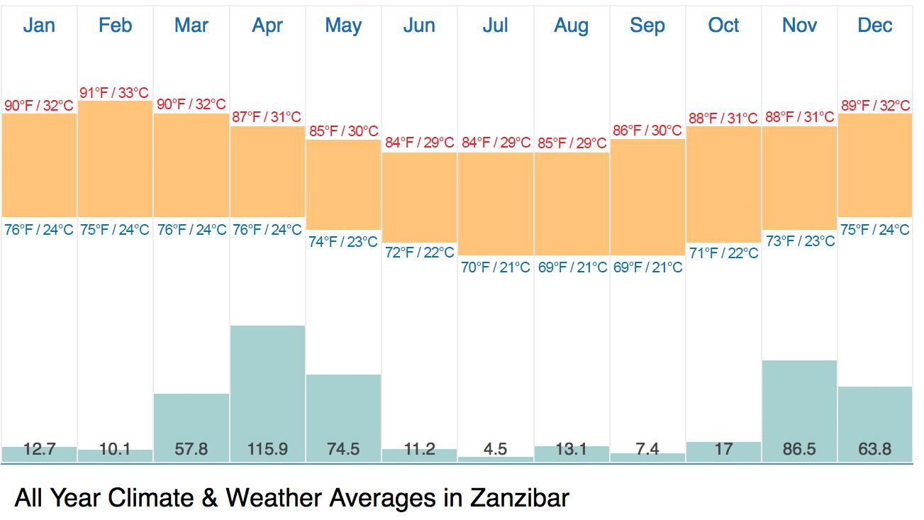 Zanzibar Trip Resources For Zanzibar Excursions   Summit Expeditions Tide Calendar 2019 Zanzibar