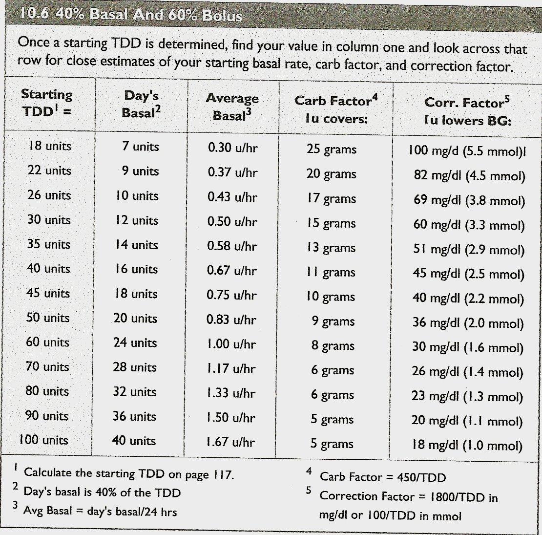 28 Day Expiration Chart Insulin – Samyysandra 28 Days Medication Expiration Calender For March