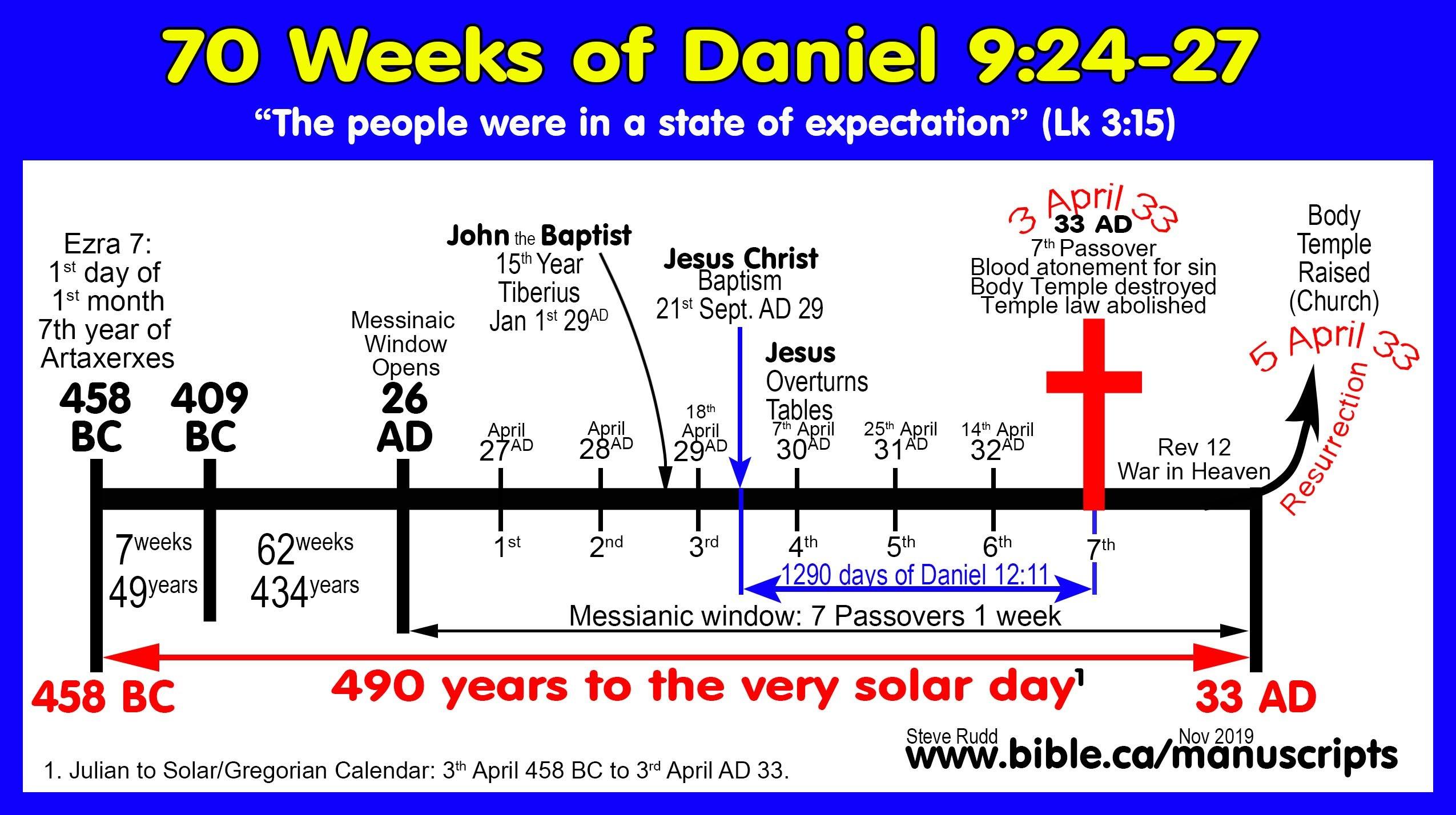 Daniel 2,7,9,12 And Revelation Templet One Week Calender