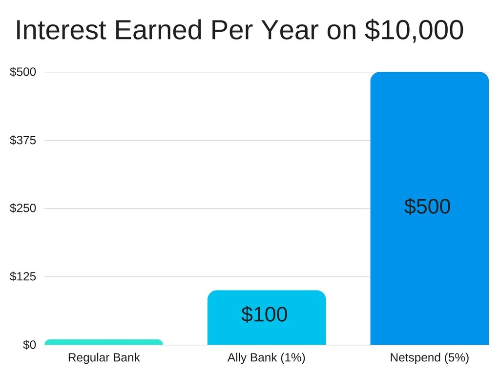 Netspend Account: 5% Interest Savings And $20 Signup Bonus Netspend Ssi Expected Dates