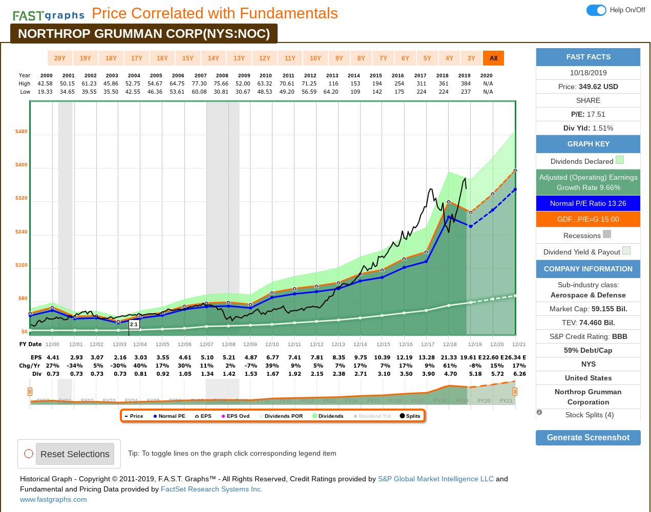 Northrop Grumman: A 10 Year, Full Cycle Analysis (Nyse:noc Northrop Grumman 9 80 Calendar