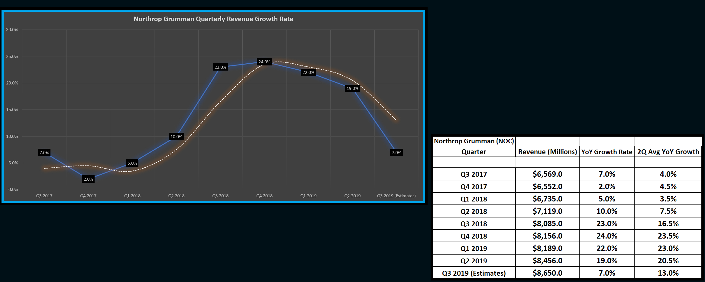 Northrop Grumman: Next Stop $400 (Nyse:noc) | Seeking Alpha Northrop Grumman 9 80 Calendar