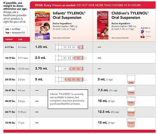 Acetaminophen Dosageweight For Infants – Blog Dandk Unique 47 Illustration Depo Shot Calendar