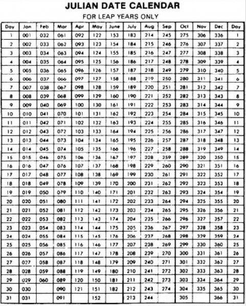 Julian Calendar Date Today | Printable Calendar Template 2020 365 Day Short Timers Calendar