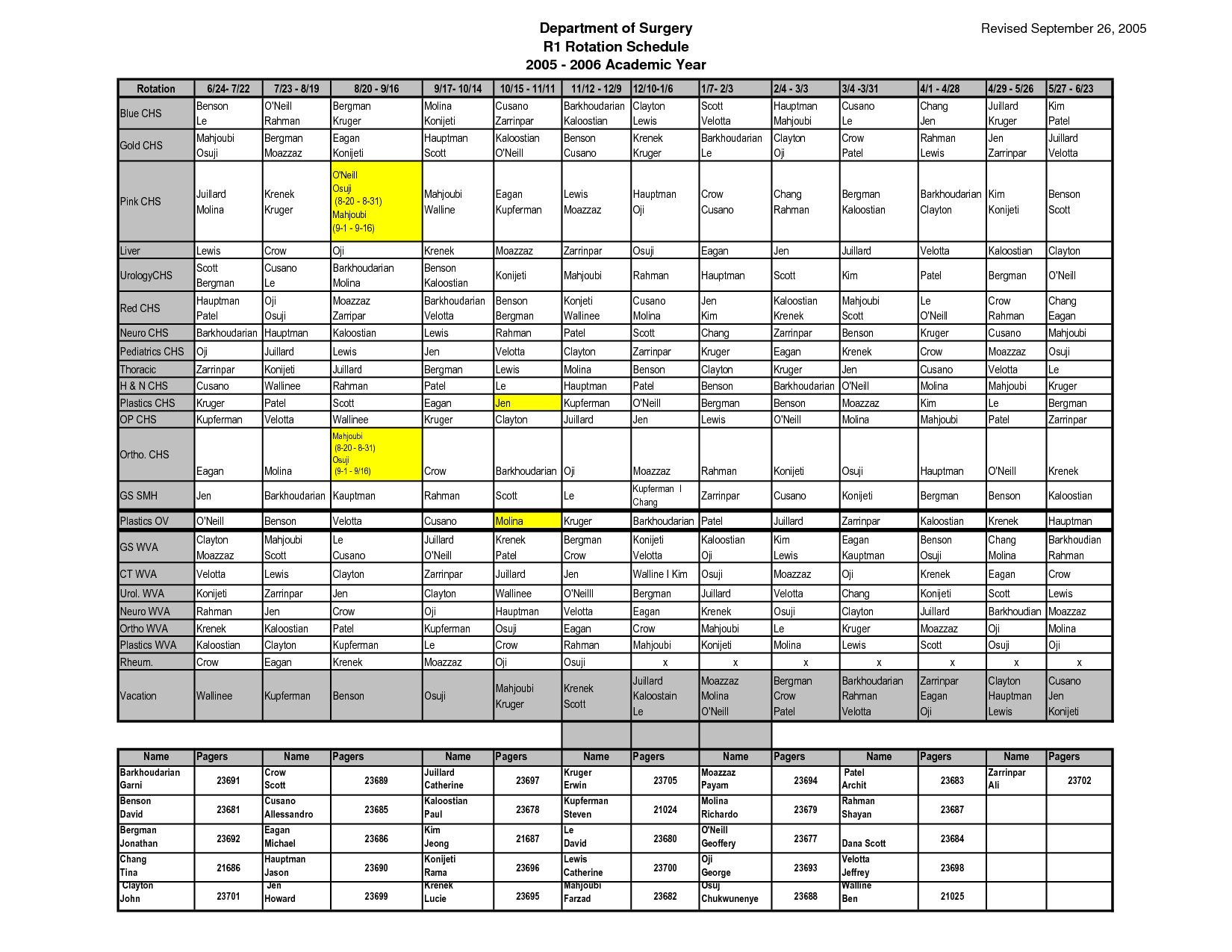 Schedule Rotation Template – Printable Schedule Template On Call Rotation Calendar Template