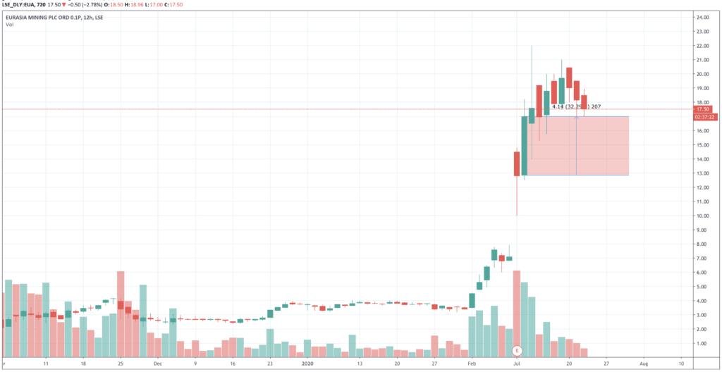 Eurasia Mining Traders Take Profits But Bidding War May 28 Day Discard Date Chart