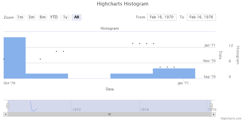 Highcharts – Remove Spacing Between Histogram Columns On 28 Day Discard Date Chart