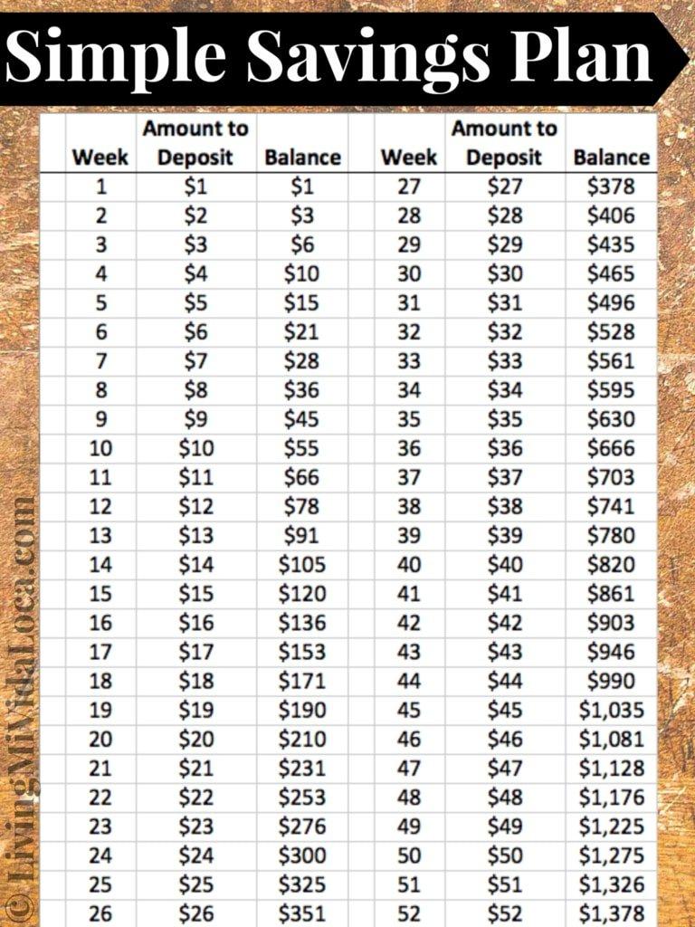 Save $1,300 A Year With This Weekly Savings Budget Plan Weekly Numbered 52 Week Calendar Printable