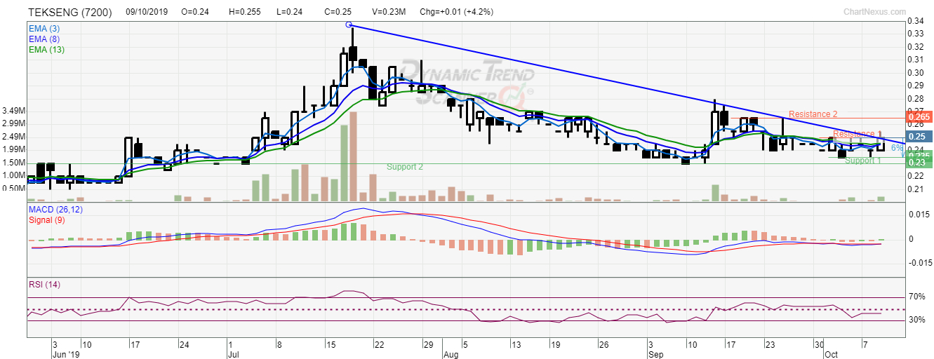 Tekseng (7200): Potential Turnaround In The Making 28 Day Discard Date Chart