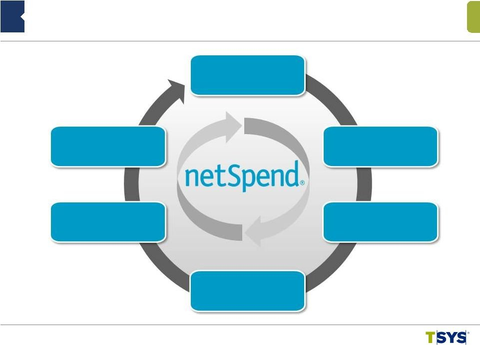Total System Services Inc – Form 8 K – Ex 99.1 – February Netspend Expected Deposit Dates