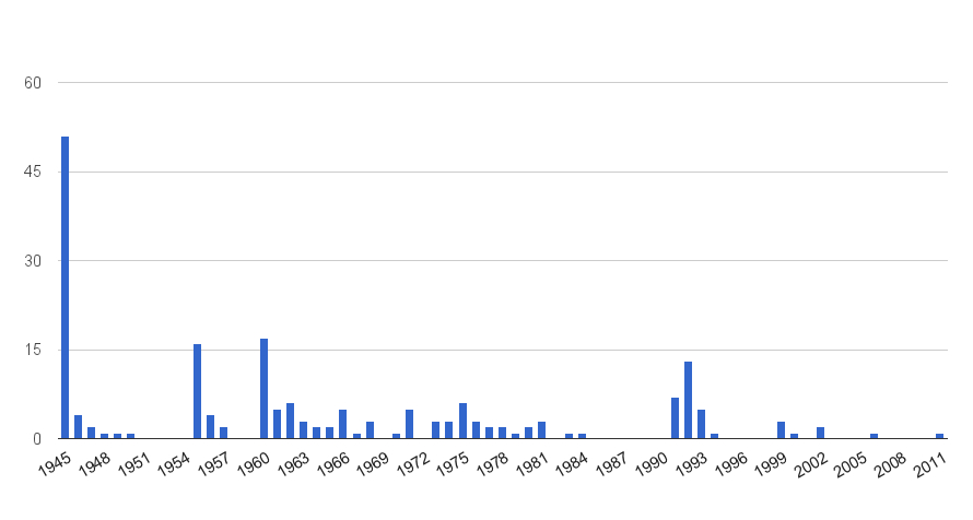 United Nations – A Chart Of The Number Of Un Members 28 Day Discard Date Chart