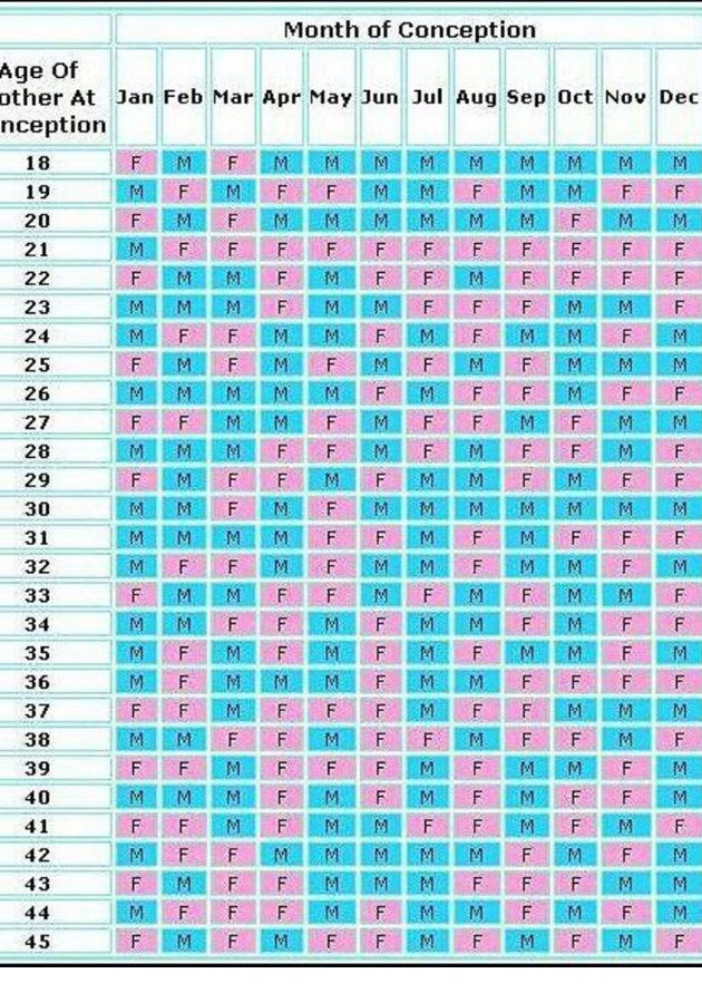 Wow! Can This Chart Really Predict The Gender Of Your Baby Baby Bet Calnder Template